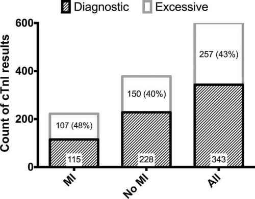 Number of cTnI results demonstrating excessive orders by diagnosis