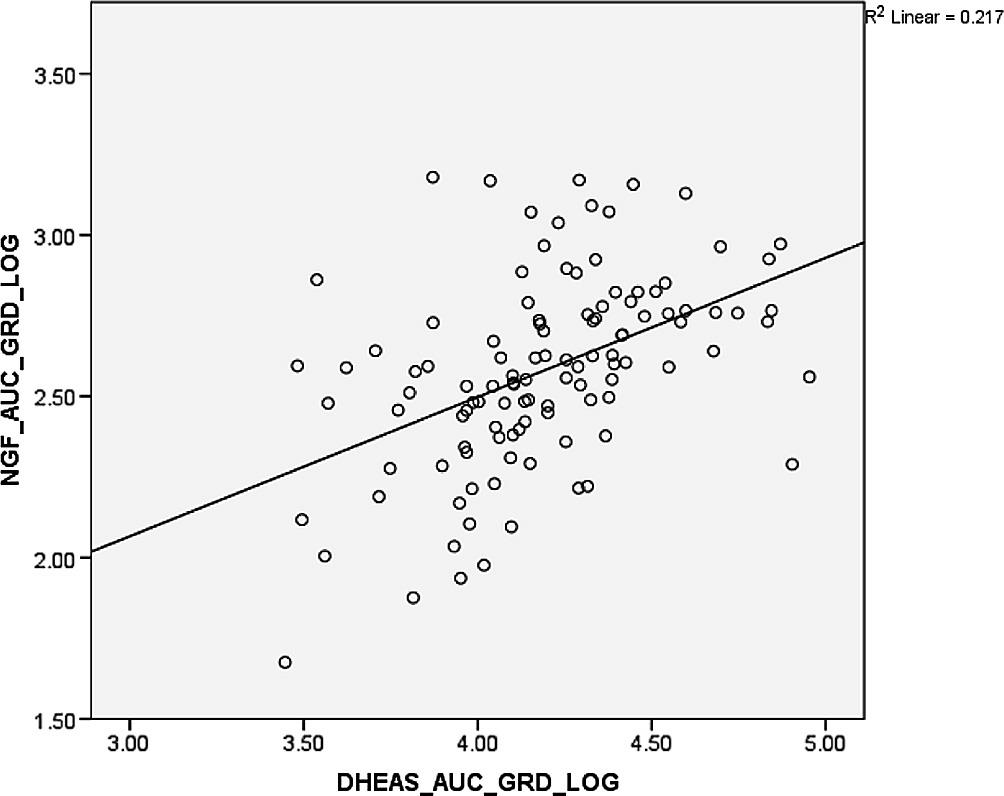 Positive association of DHEAS total output and sNGF total output
