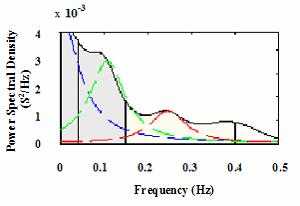 Power Spectral Density of the RR interval of a 55 year old healthy volunteer