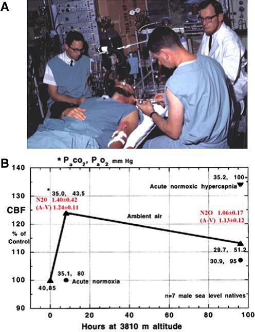 the Kety-Schmidt nitrous oxide method of measuring CBF