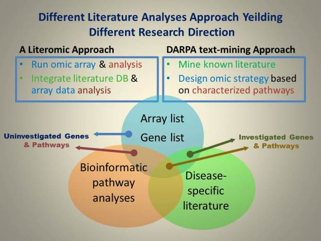 Different Literature Analyses Approach Yeilding