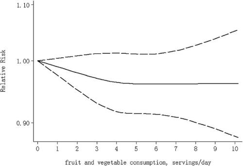 dose-response analysis between total fruit and vegetable consumption and risk of type 2 diabetes mellitus