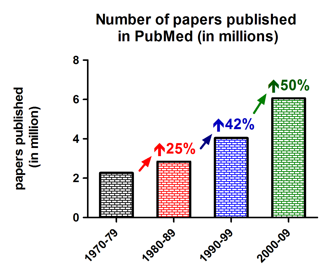 pubmedpapersoveryears