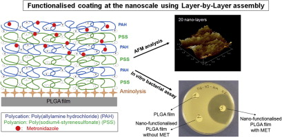 functionalized coating at nanoscale dimension