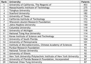Top 20 University Patents