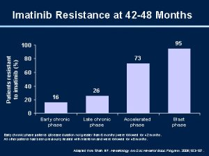 speed of imitinib resistance