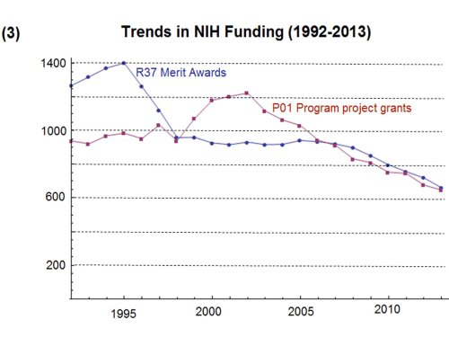 Trends in NIH Funding 3