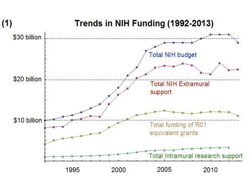 Trends in NIH Funding 1