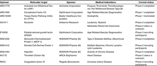 A list of therapeutic aptamers undergoing clinical trials