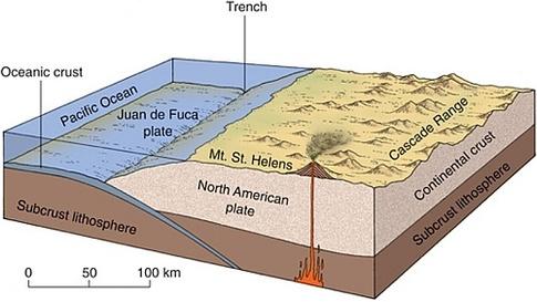 Cascade Range Subduction