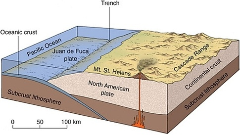 Cascade Range Subduction