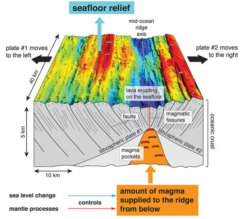 faults  sn-seafloor