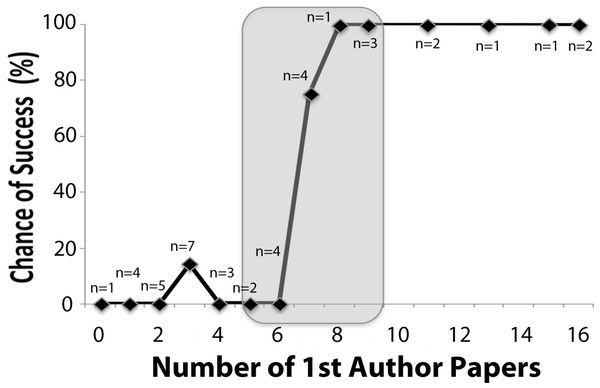 function of previous 1st-authored papers in PubMed