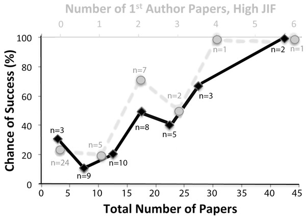 function of previously authored PubMed papers