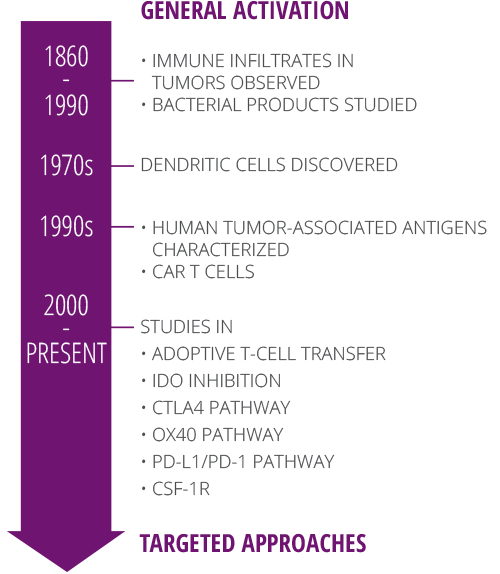 history-of-immunotherapy