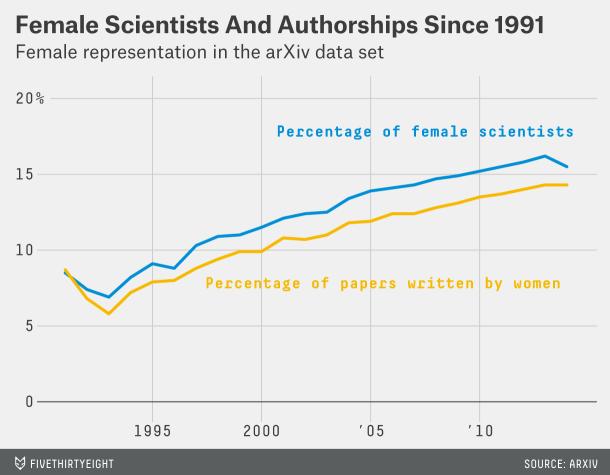 pierson-women-science-3