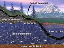 soil moisture belt