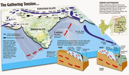 What caused the Nepal earthquake