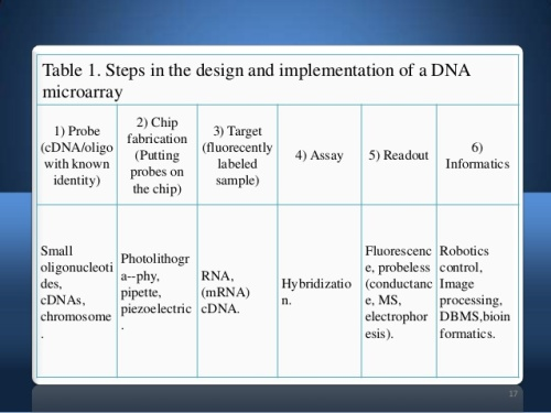 dna-microarray-dna-chips-17-638