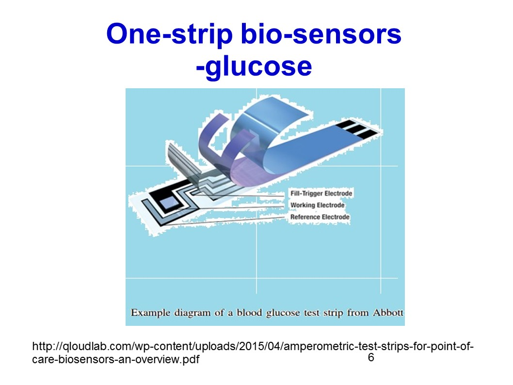 Electric glucose test strip
