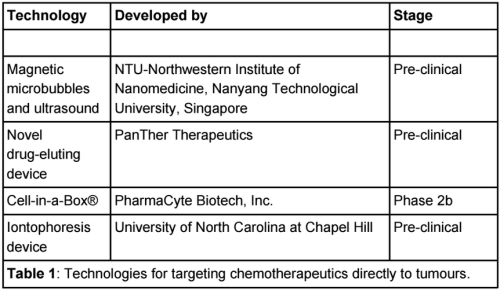 Chemo-targeting-devices