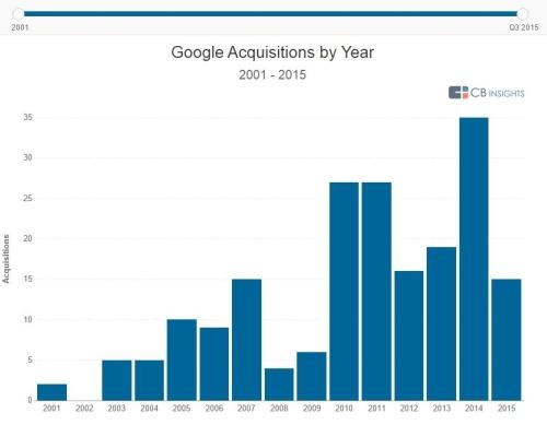 GoogleAcquisitons