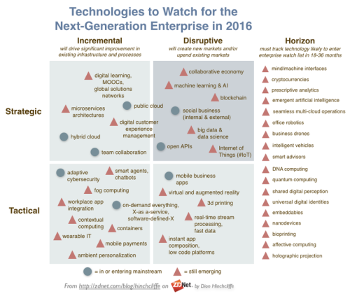 enterprisetechnologiestowatchin2016