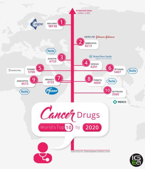 world_s-top-ten-cancer-drugs-by-20201