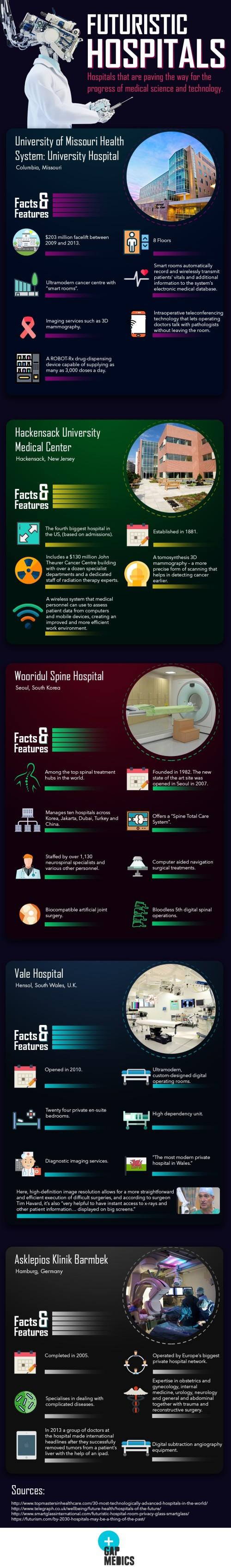 Futuristic Hospitals Infographic