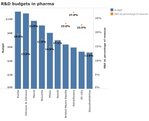 Biotechnology & Pharma: 2018 Investment Budget in R&D – Top Ten