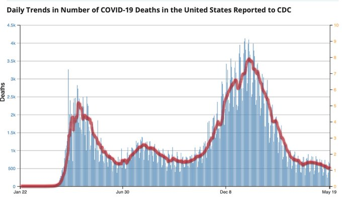 covid death after Vaccination