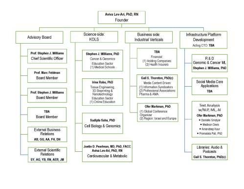 Revised_Org_chart_LPBI_v5